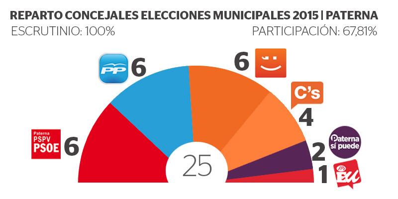 RESULTADOS-MUNICIPALES-2015